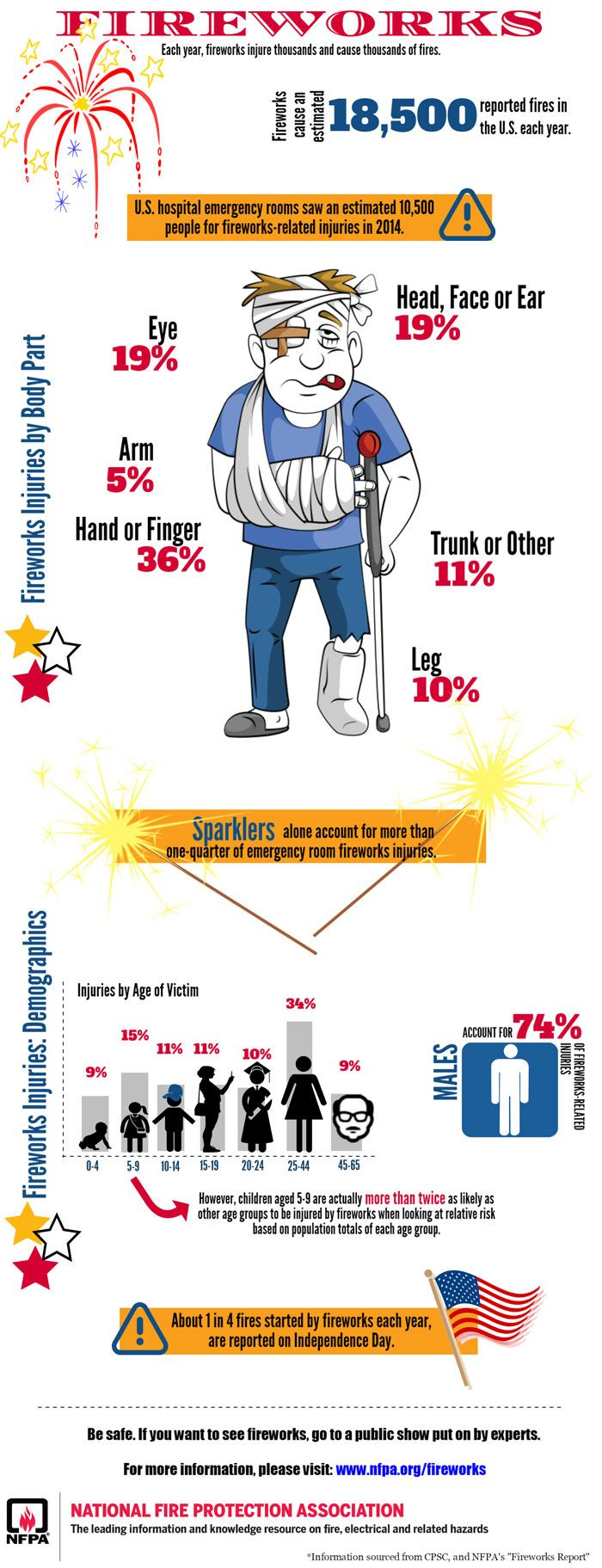 NFPA Fireworks Infographic